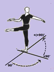 Grand rond de jambe developpè